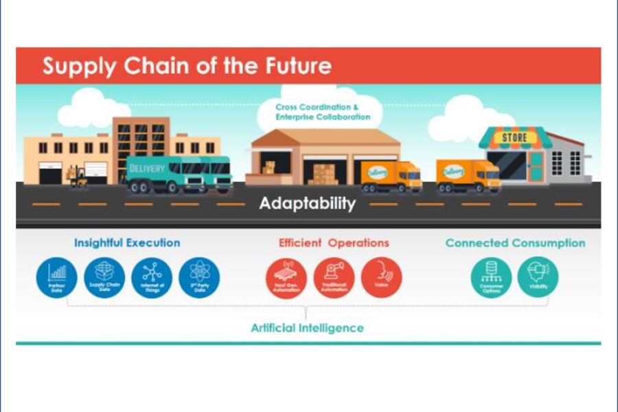 HIGHJUMP CTO SHARES DIGITAL TRANSFORMATION FOR TOMORROW'S SUPPLY CHAIN EXECUTION